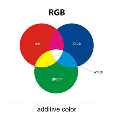 Mengetahui teori teori warna desain inspirations blog warna pokok additive ccuart Images