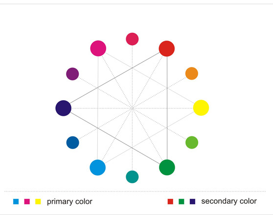 Mengetahui teori teori warna desain inspirations blog warna primer dan sekunder ccuart Gallery